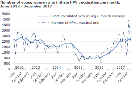 Number of young women who initiate HPV vaccination per month, June 2012 - December 2017