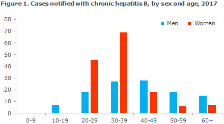 Hepatitis_B_2017_figure1