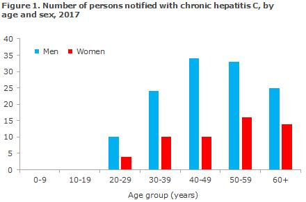 Hepatitis_C_2017_figure1