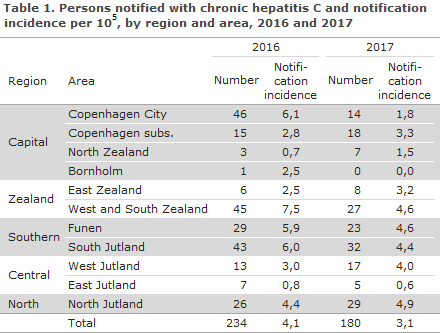 Hepatitis_C_2017_table1