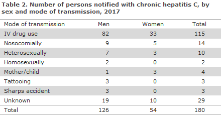 Hepatitis_C_2017_table2