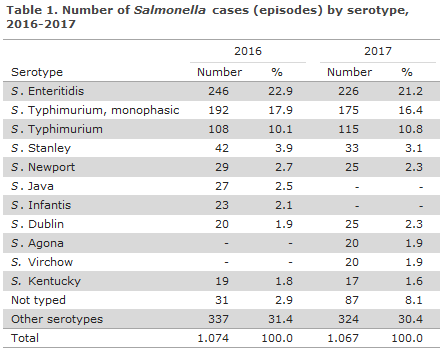 Table 1. Number of Salmonella cases (episodes) by serotype, 2016-2017