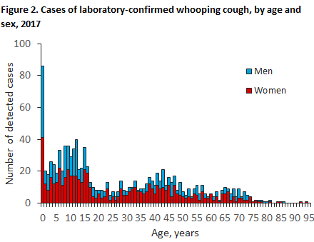 Whooping cough_2017_figure 2