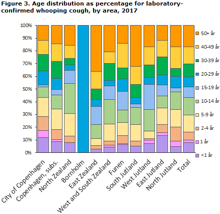 Whooping cough_2017_figure 3