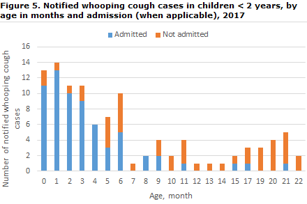 Whooping cough_2017_figure 5