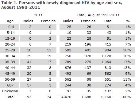 EPI-NEWS no 48 2012 - Table 1