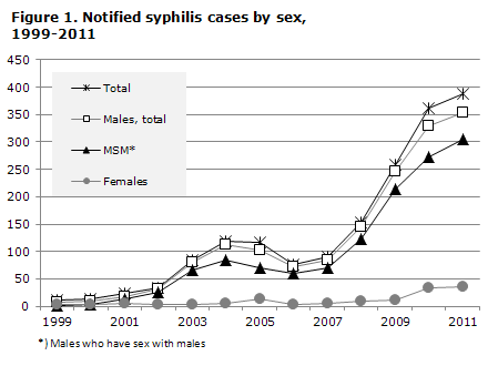 Figure 1. Notified syphilis cases by sex, 1999-2011