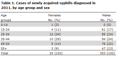 Table 1. Cases of newly acquired syphilis diagnosed in 2011, by age group and sex