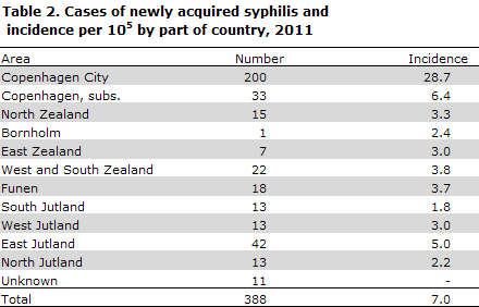 Table 2. Cases of newly acquired syphilis and incidence per 10 by part of country, 2011