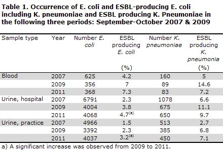 EPI-NEWS no. 39b - 2012 Table 1