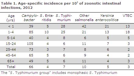 EPI-NEWS 2013 no 12 - table 1