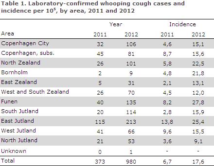 EPI-NEWS 2013 no 15 - table 1