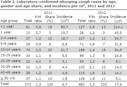 EPI-NEWS 2013 no 15 - table 2