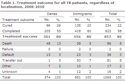 EPI-NEWS 2013 no 27-33 - table 1