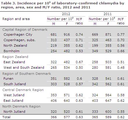 EPI-NEWS 2013 no 36 - table 3