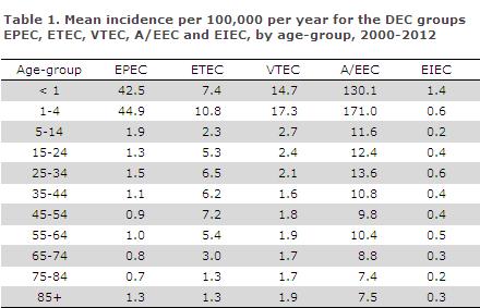 EPI-NEWS 2014 no 10 - table 1
