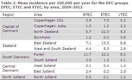 EPI-NEWS 2014 no 10 - table 2