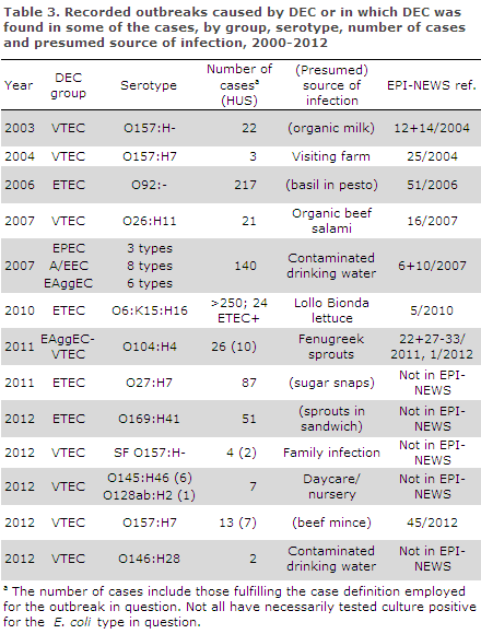 EPI-NEWS 2014 no 10 - table 3