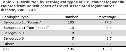 EPI-NEWS 2014 no 26 - table 2