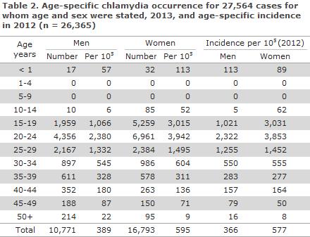 EPI-NEWS 2014 no 36 - table 2