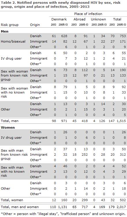 EPI-NEWS 2014 no 37 - table 2