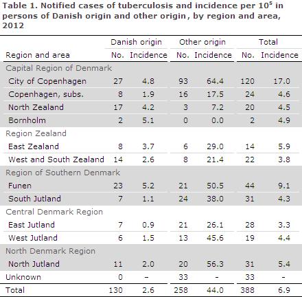 EPI-NEWS 2014 no 4 - table 1