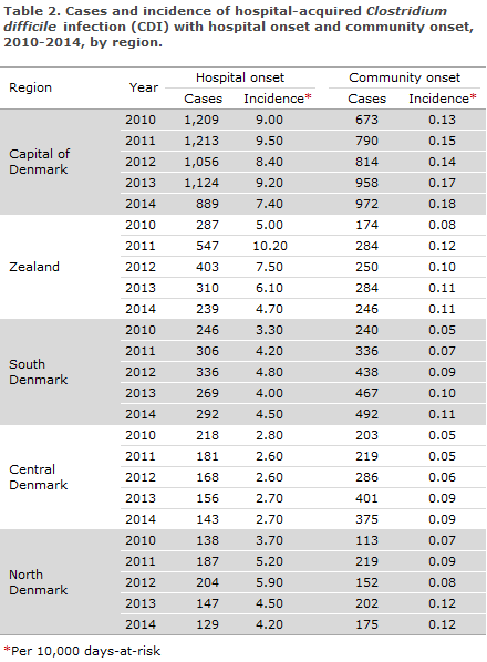 EPI-NEWS 2015 no 10 - table 2