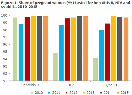 EPI-NEWS 2016 no 35 - figure 1