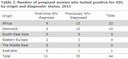 EPI-NEWS 2016 no 35 - table 3