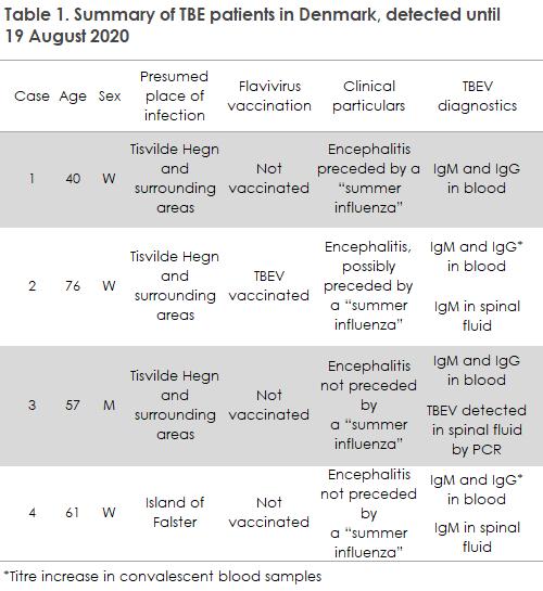 EPI-NEWS_34-35_2020_table1