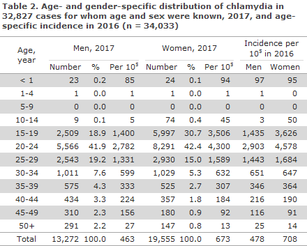 chlamydia_2017_table2