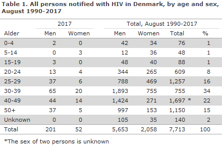 hiv_table1