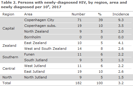 hiv_table2