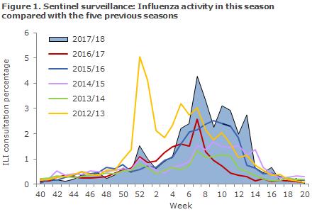 influenza_2017_figure1