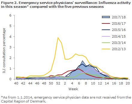 influenza_2017_figure2