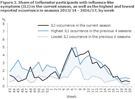 influenza_2017_figure3