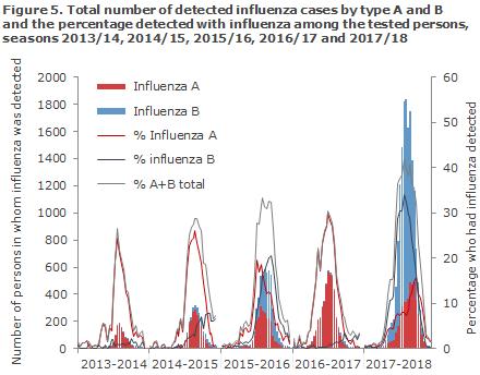 influenza_2017_figure5