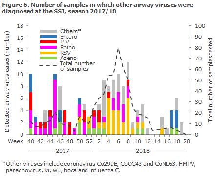 influenza_2017_figure6