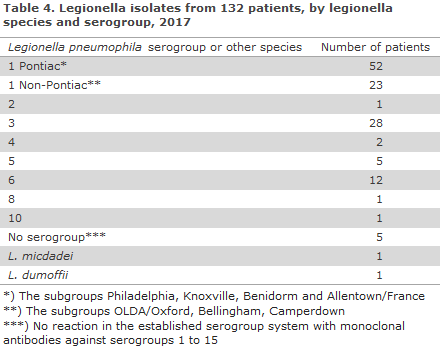 legionnaires_disease_2017_table4