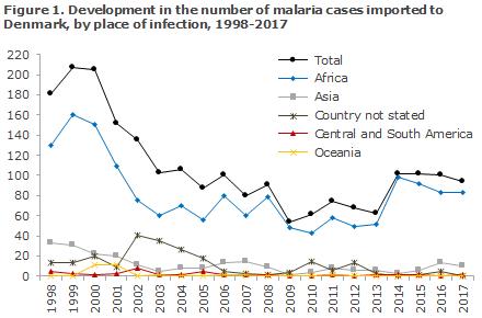 malaria_2017_figure1