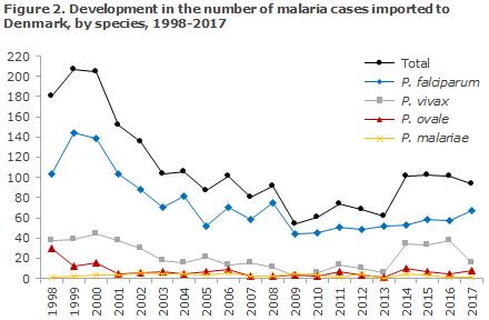 malaria_2017_figure2