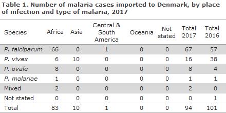 malaria_2017_table1