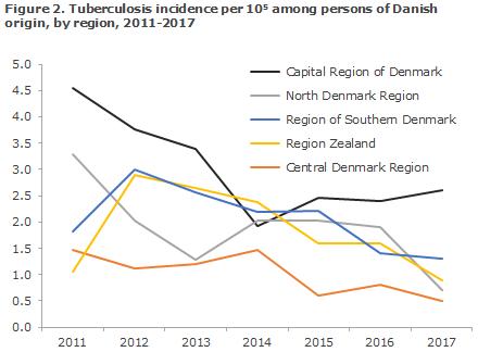 tuberculosis_2017_figure2
