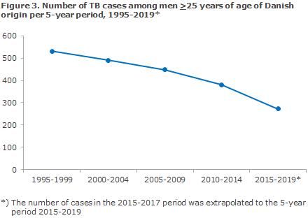 tuberculosis_2017_figure3