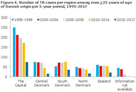 tuberculosis_2017_figure4