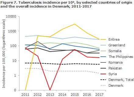 tuberculosis_2017_figure7