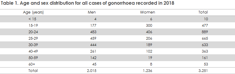 gonorrhoea_2018_table1