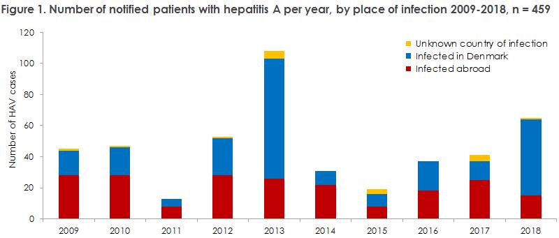 hepatitis_a_2017_2018_figure1