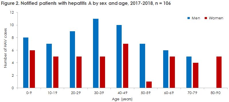 hepatitis_a_2017_2018_figure2