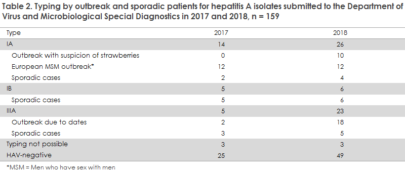 hepatitis_a_2017_2018_table2